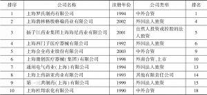 表2 2019年上海生物医药制造业主营业务收入前20位的企业中上榜的浦东新区企业