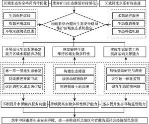 图5 祁连山国家公园草原生态修复策略与建议
