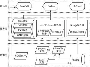 图1 总体框架