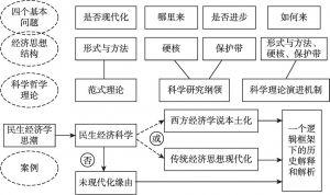 图1-2 本书研究框架