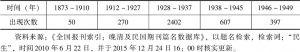 表2-1 民生概念的出现次数