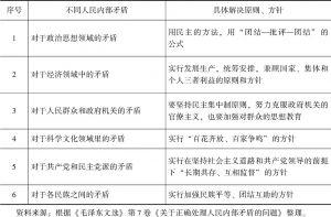 表1-2 不同人民内部矛盾及其具体解决原则、方针