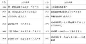 表1-4 社会主义工业化主要成就