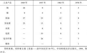 表1-5 中国主要工业产品产量居世界位次的变化