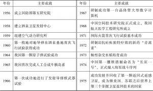 表1-9 科研事业发展及主要成就