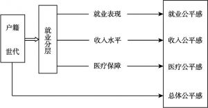 图1-1 研究思路设计