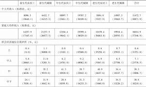 表3-2 分群体收入、教育、部门、社会保障和社会经济地位评价对比