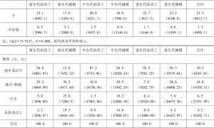 表3-2 分群体收入、教育、部门、社会保障和社会经济地位评价对比-续表1