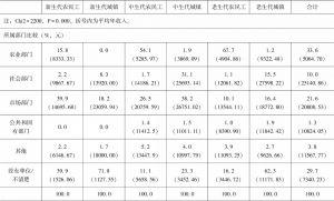表3-2 分群体收入、教育、部门、社会保障和社会经济地位评价对比-续表2