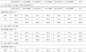 表3-2 分群体收入、教育、部门、社会保障和社会经济地位评价对比-续表3