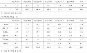 表3-2 分群体收入、教育、部门、社会保障和社会经济地位评价对比-续表4