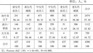 表3-3 群体类别和教育程度对比