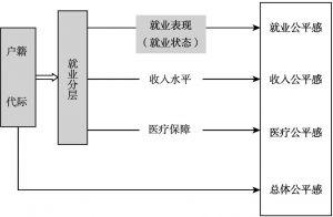 图3-5 户籍-世代-教育与就业状态研究思路