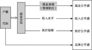 图3-6 户籍-世代-教育与管理职位研究思路