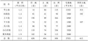 表1-1 斗村土地资料一览