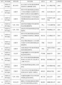 """附表1 有关""""中华民族共同体""""的研究项目"""