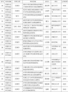 """附表1 有关""""中华民族共同体""""的研究项目-续表2"""