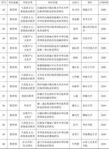 """附表1 有关""""中华民族共同体""""的研究项目-续表3"""