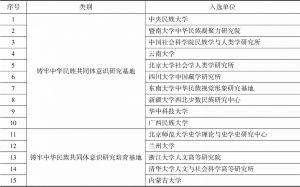 """附表2 """"铸牢中华民族共同体意识研究基地""""与""""铸牢中华民族共同体意识研究培育基地"""""""
