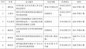 """附表3 部分以""""中华民族共同体意识""""为主题的学术论文"""