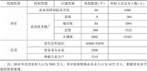 表1 2010年河北省农业科技研发机构与人员构成