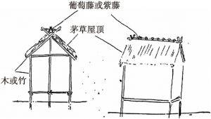 古代日本的居所样式(据推测)