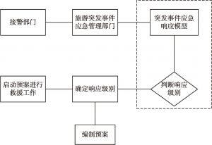 图12-2 优化后的突发事件应急响应流程