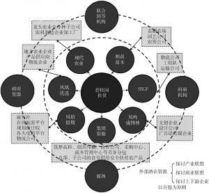 图2 碧桂园公益联盟共同体