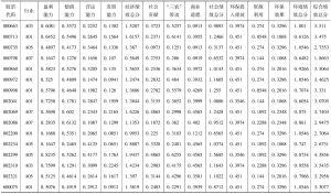 附表3 2009年样本公司综合绩效得分
