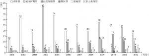 图6 2001~2012年六大类型水利风景区年新增数量对比