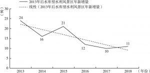 图7 2013年后水库型水利风景区年新增量