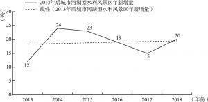 图8 2013年后城市河湖型水利风景区年新增量