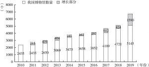 图1 2010~2019年我国博物馆数量情况