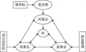 图1 村级主体及其主体权力