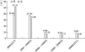 图10-14 不同性别的收入差异