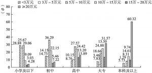 图8-1 不同学历的户主的家庭收入情况