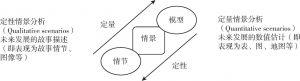 图11-5 情节、情景与模型之关系