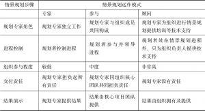 表9-3 情景规划中专家参与程度