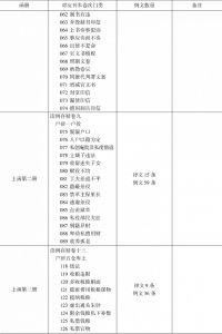 表1-3 仁井田文库《读例存疑》稿本与刊本比较-续表1
