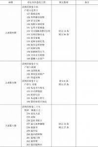 表1-3 仁井田文库《读例存疑》稿本与刊本比较-续表2