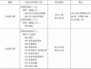 表1-3 仁井田文库《读例存疑》稿本与刊本比较-续表3