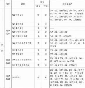 表1-7 上海图书馆《读例存疑》稿本与正式刊本之比较