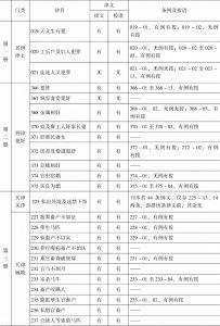 表1-7 上海图书馆《读例存疑》稿本与正式刊本之比较-续表1