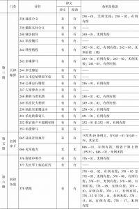 表1-7 上海图书馆《读例存疑》稿本与正式刊本之比较-续表2