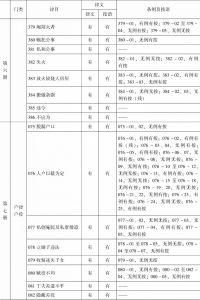 表1-7 上海图书馆《读例存疑》稿本与正式刊本之比较-续表3