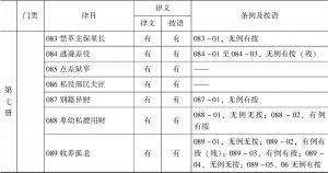 表1-7 上海图书馆《读例存疑》稿本与正式刊本之比较-续表4
