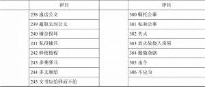 表1-8 上海图书馆《读例存疑》稿本各册内容重新排序-续表2