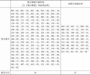 表4-9 《读例存疑》所见雍正朝修订康熙例情况