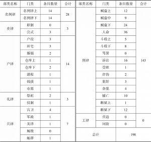 表4-17 《读例存疑》所见嘉庆朝新增定例
