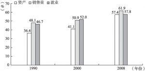 图2 全球100强非金融性跨国公司的子公司在资产、销量和就业上占总公司的比重